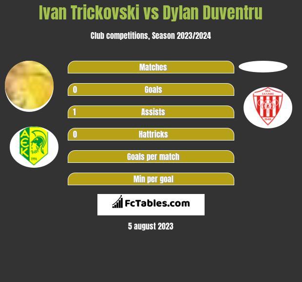 Ivan Trickovski vs Dylan Duventru infographic