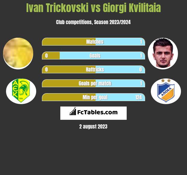 Ivan Trickovski vs Giorgi Kvilitaia h2h player stats