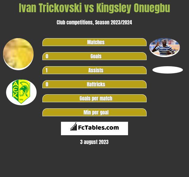 Ivan Trickovski vs Kingsley Onuegbu h2h player stats