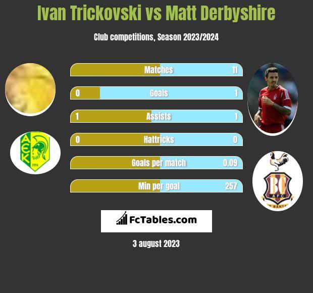Ivan Trickovski vs Matt Derbyshire h2h player stats