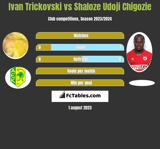 Ivan Trickovski vs Shaloze Udoji Chigozie h2h player stats