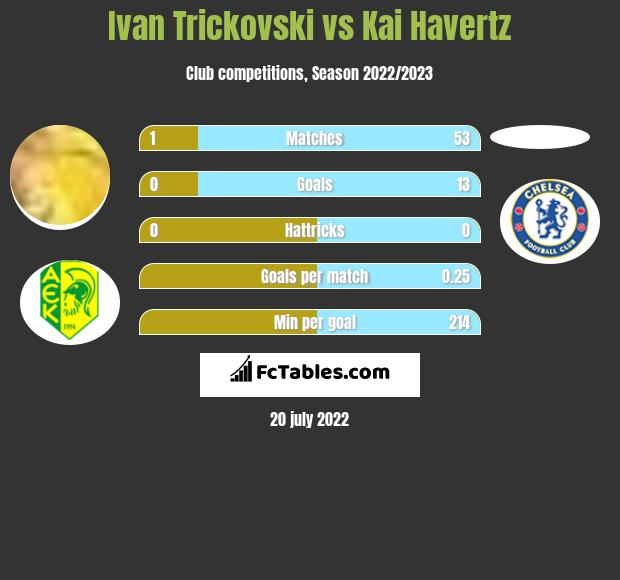 Ivan Trickovski vs Kai Havertz h2h player stats
