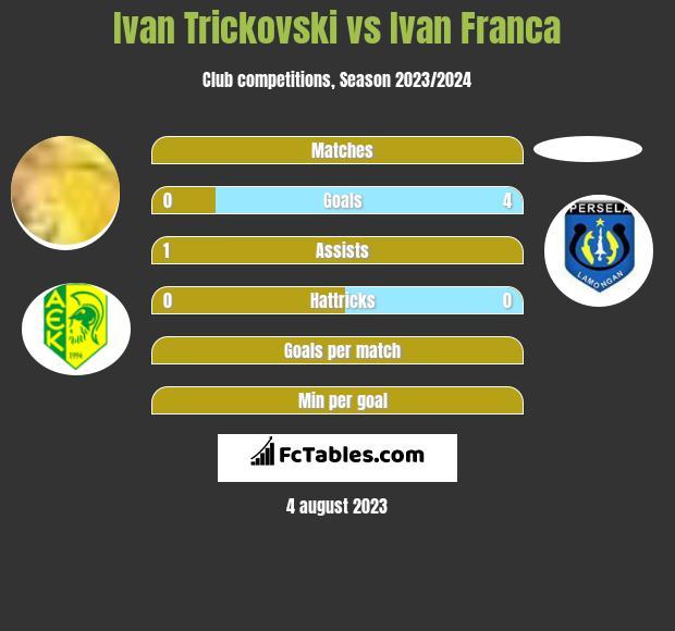 Ivan Trickovski vs Ivan Franca infographic