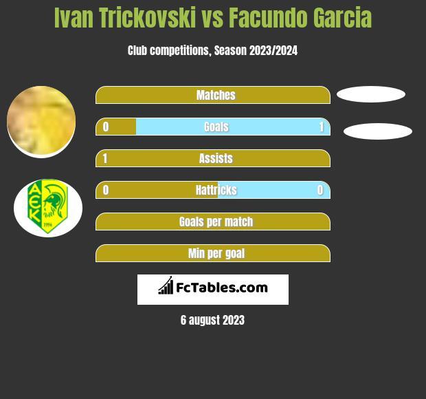 Ivan Trickovski vs Facundo Garcia infographic