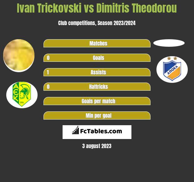 Ivan Trickovski vs Dimitris Theodorou h2h player stats