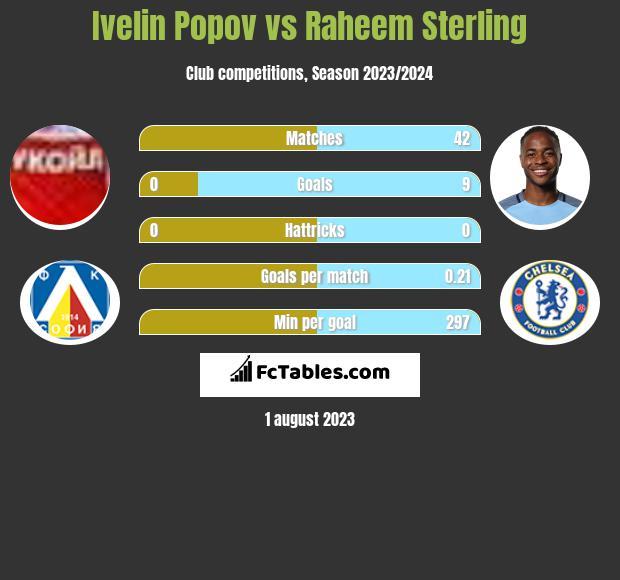 Ivelin Popov vs Raheem Sterling h2h player stats