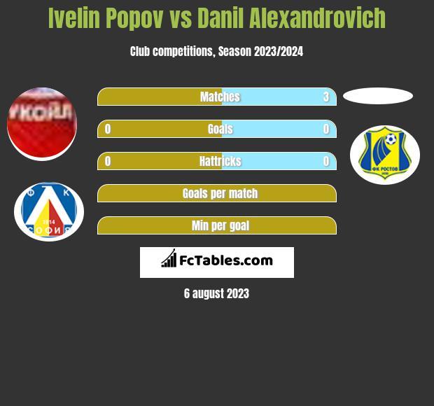 Ivelin Popov vs Danil Alexandrovich infographic