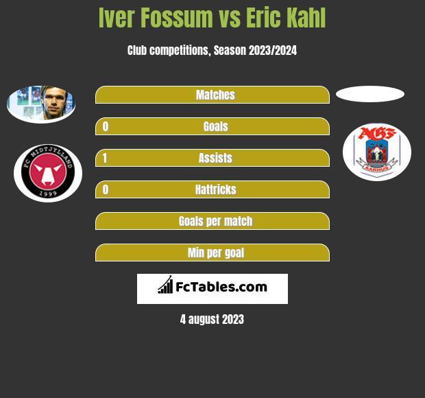 Iver Fossum vs Eric Kahl h2h player stats