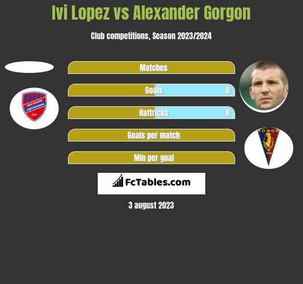 Ivi Lopez vs Alexander Gorgon h2h player stats