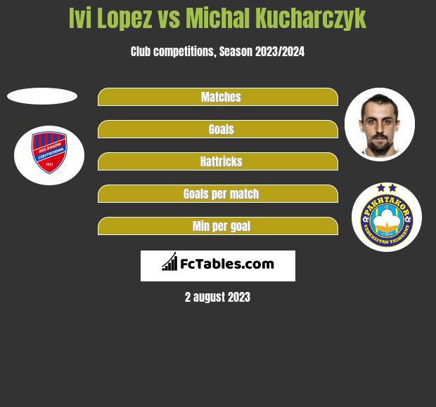 Ivi Lopez vs Michal Kucharczyk h2h player stats