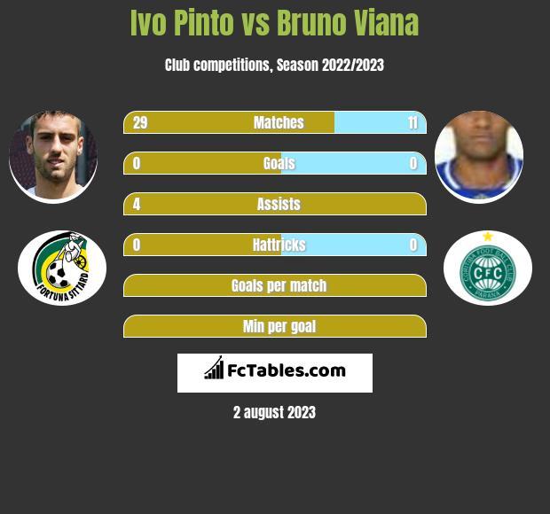 Ivo Pinto vs Bruno Viana infographic