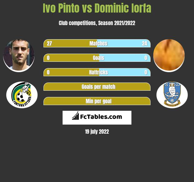 Ivo Pinto vs Dominic Iorfa infographic