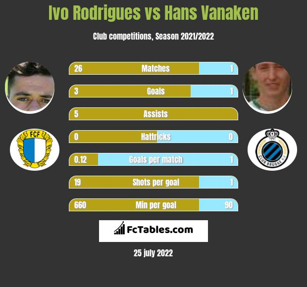 Ivo Rodrigues infographic statistics for Club Brugge