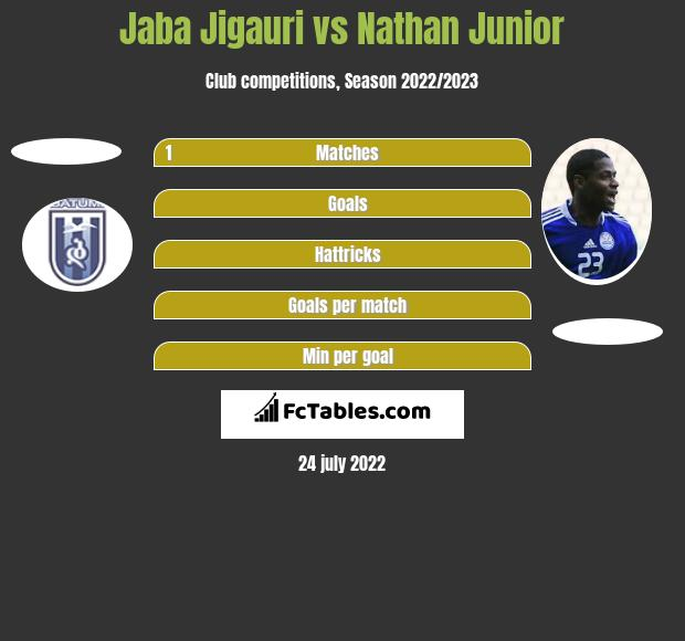 Jaba Jigauri vs Nathan Junior h2h player stats