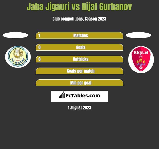 Jaba Jigauri vs Nijat Gurbanov h2h player stats