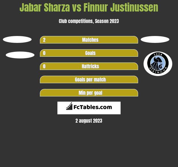 Jabar Sharza vs Finnur Justinussen h2h player stats