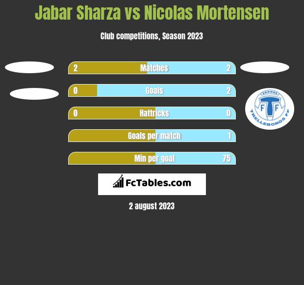 Jabar Sharza vs Nicolas Mortensen h2h player stats