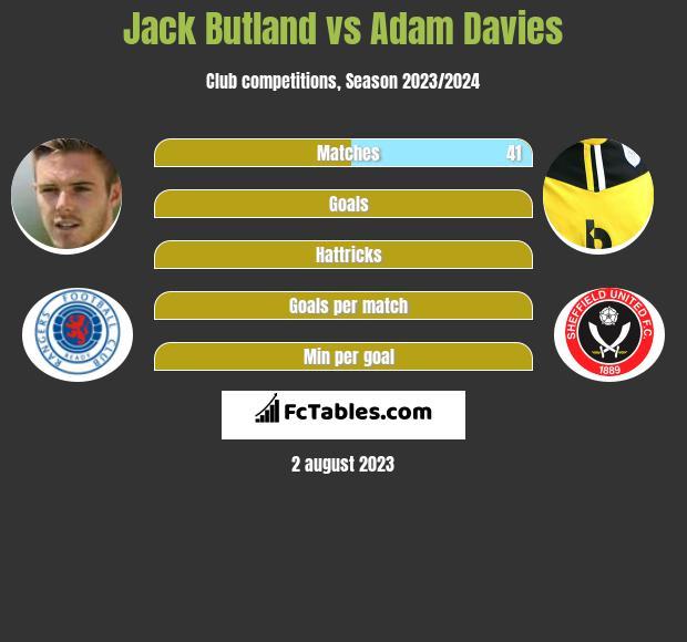 Jack Butland vs Adam Davies infographic