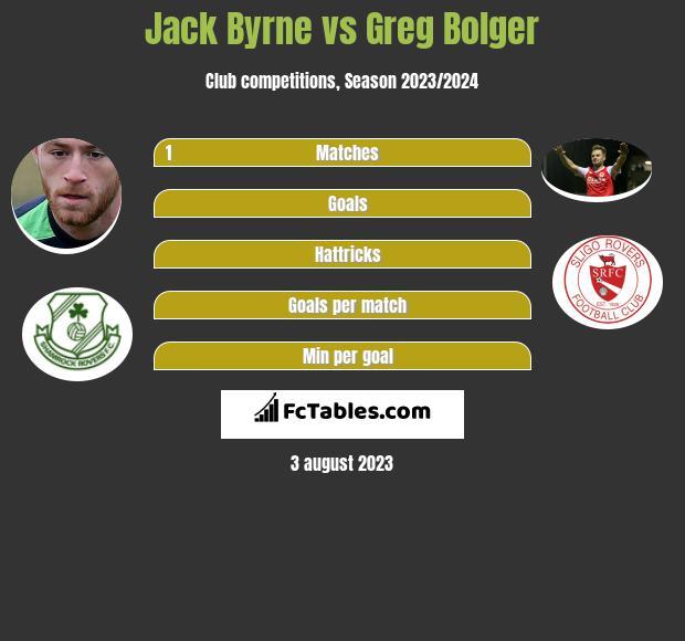 Jack Byrne vs Greg Bolger infographic