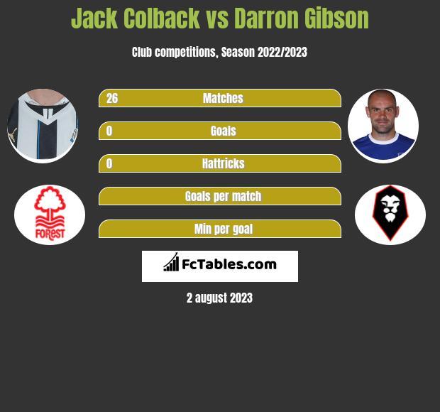 Jack Colback vs Darron Gibson infographic