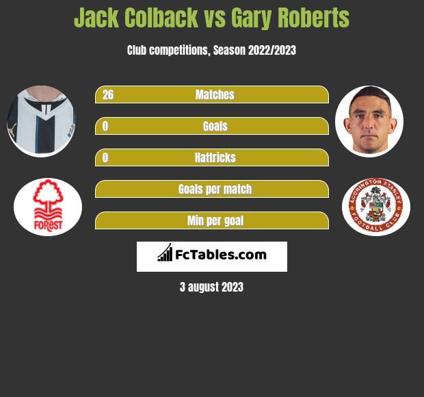 Jack Colback vs Gary Roberts infographic