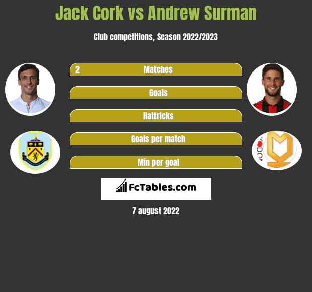Jack Cork vs Andrew Surman infographic