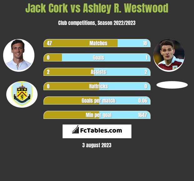 Jack Cork vs Ashley R. Westwood infographic