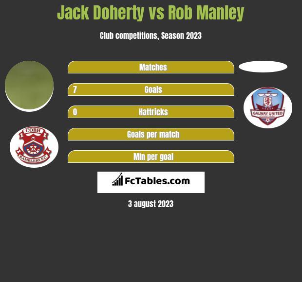 Jack Doherty vs Rob Manley h2h player stats