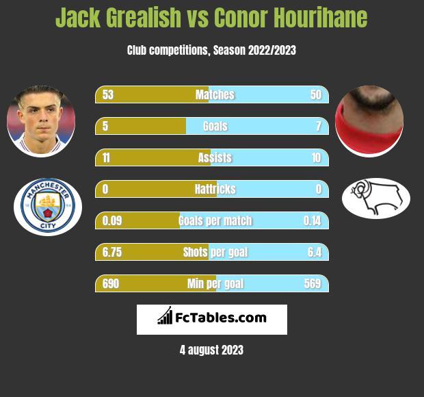 Jack Grealish vs Conor Hourihane infographic
