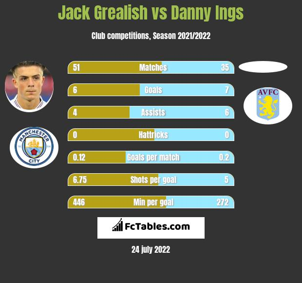 Jack Grealish vs Danny Ings h2h player stats