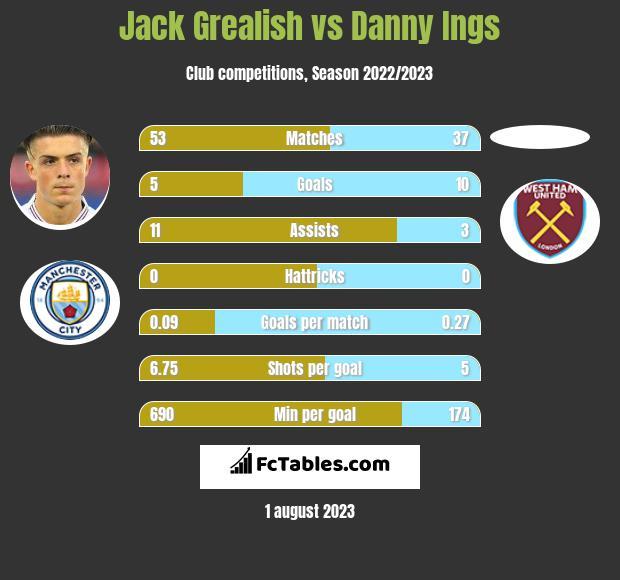 Jack Grealish vs Danny Ings infographic