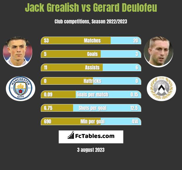 Jack Grealish vs Gerard Deulofeu h2h player stats