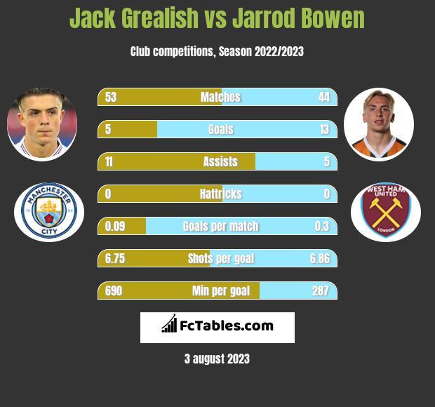 Jack Grealish vs Jarrod Bowen infographic