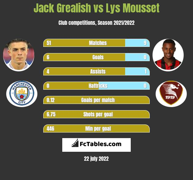 Jack Grealish vs Lys Mousset h2h player stats