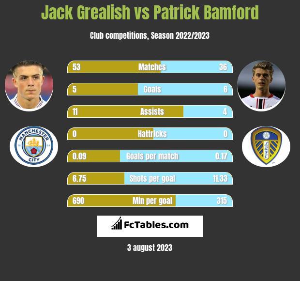 Jack Grealish vs Patrick Bamford infographic