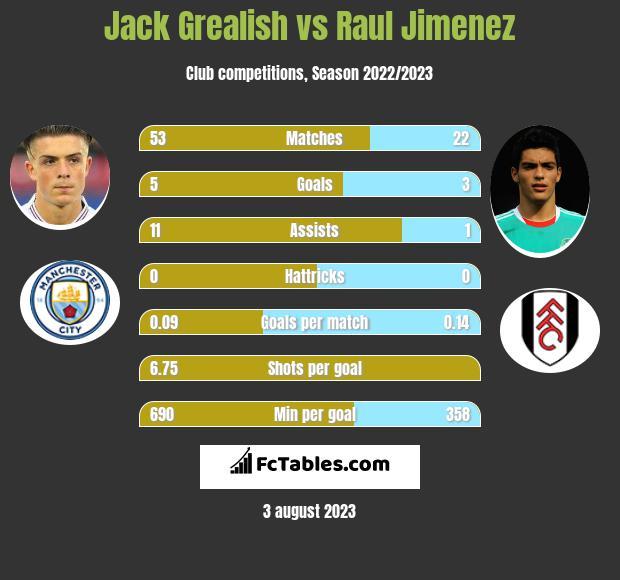 Jack Grealish vs Raul Jimenez h2h player stats