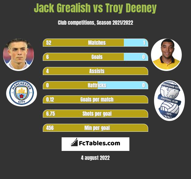 Jack Grealish vs Troy Deeney h2h player stats