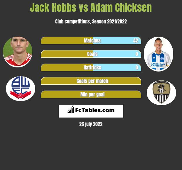 Jack Hobbs vs Adam Chicksen infographic