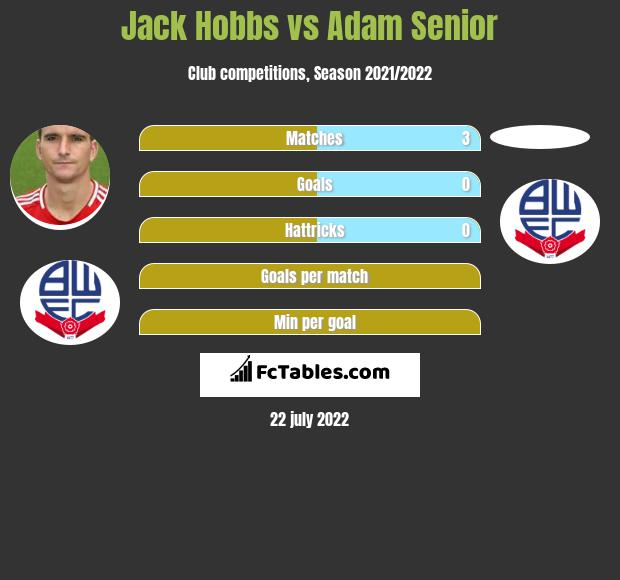 Jack Hobbs vs Adam Senior infographic