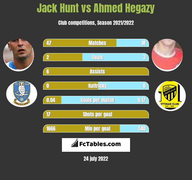 Jack Hunt vs Ahmed Hegazy infographic