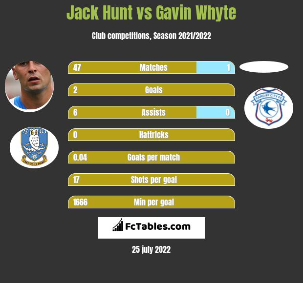 Jack Hunt infographic statistics for Cardiff