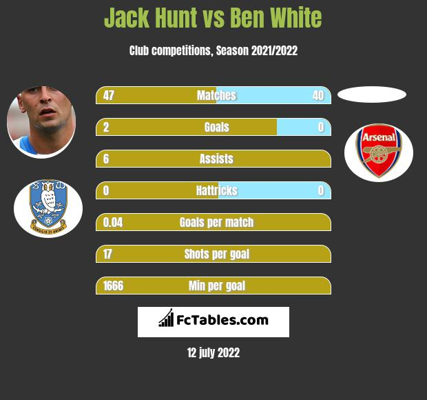 Jack Hunt vs Ben White infographic