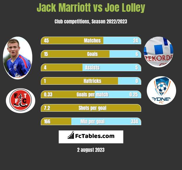 Jack Marriott vs Joe Lolley h2h player stats