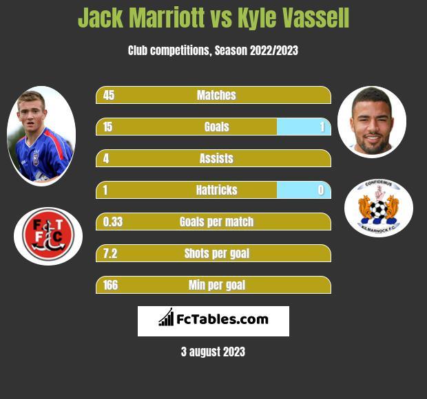 Jack Marriott vs Kyle Vassell h2h player stats