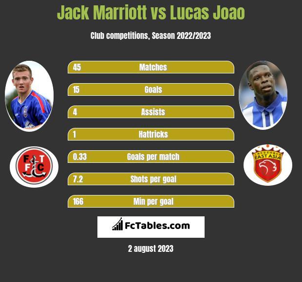 Jack Marriott vs Lucas Joao h2h player stats