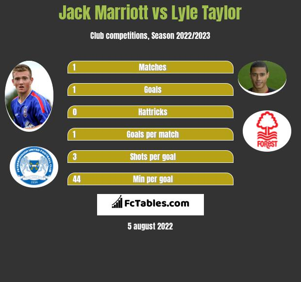 Jack Marriott vs Lyle Taylor h2h player stats