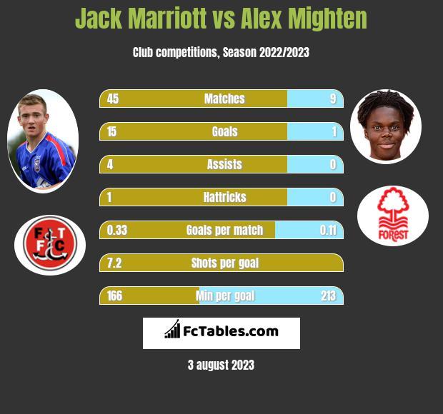 Jack Marriott vs Alex Mighten infographic