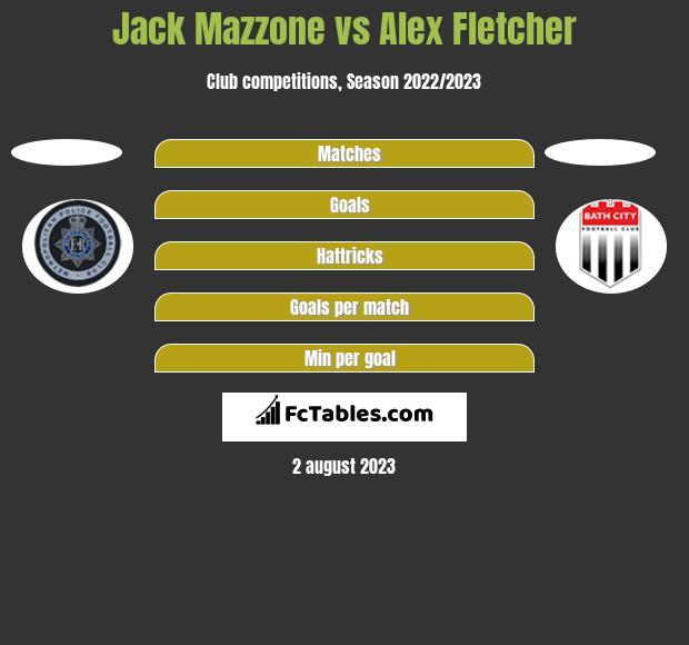 Jack Mazzone vs Alex Fletcher h2h player stats