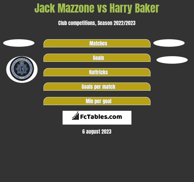 Jack Mazzone vs Harry Baker h2h player stats