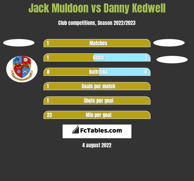 Jack Muldoon vs Danny Kedwell h2h player stats